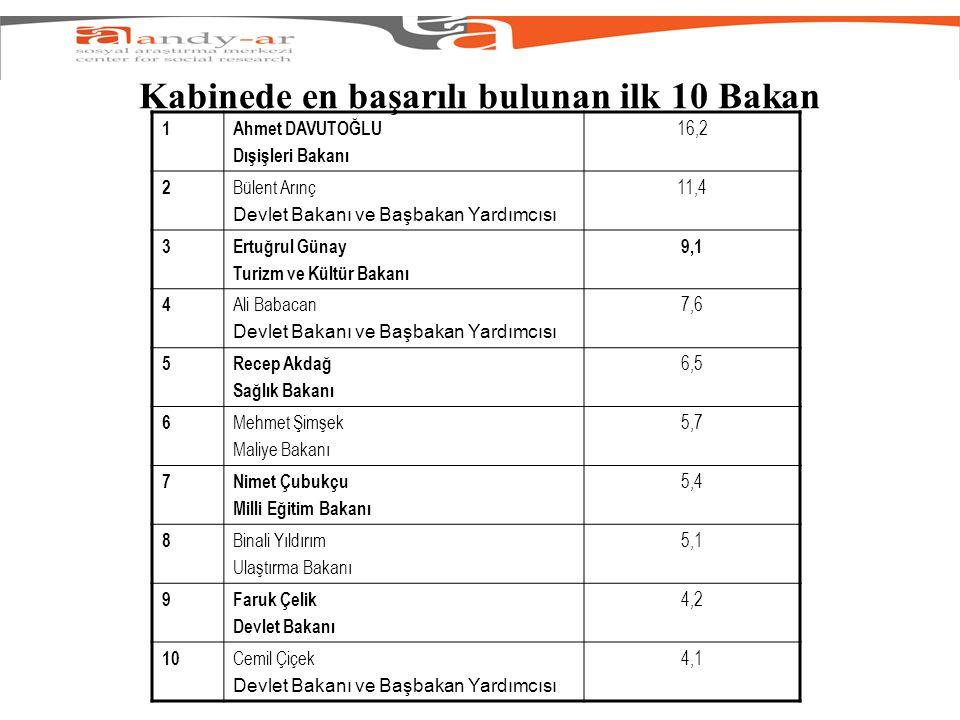 Kabinede en başarılı bulunan ilk 10 Bakan 1Ahmet DAVUTOĞLU Dışişleri Bakanı 16,2 2 Bülent Arınç Devlet Bakanı ve Başbakan Yardımcısı 11,4 3Ertuğrul Gü