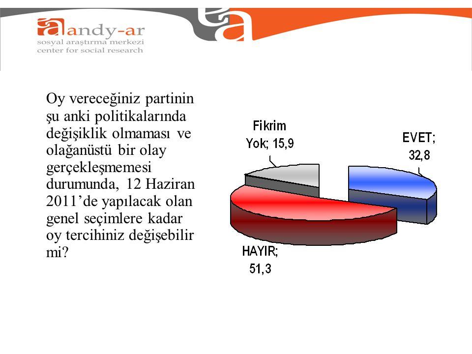 Oy vereceğiniz partinin şu anki politikalarında değişiklik olmaması ve olağanüstü bir olay gerçekleşmemesi durumunda, 12 Haziran 2011'de yapılacak olan genel seçimlere kadar oy tercihiniz değişebilir mi?
