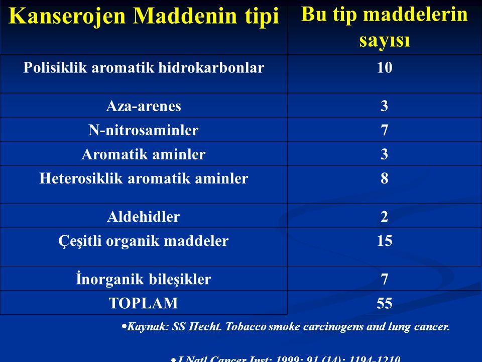 Kanserojen Maddenin tipi Bu tip maddelerin sayısı Polisiklik aromatik hidrokarbonlar10 Aza-arenes3 N-nitrosaminler7 Aromatik aminler3 Heterosiklik aro