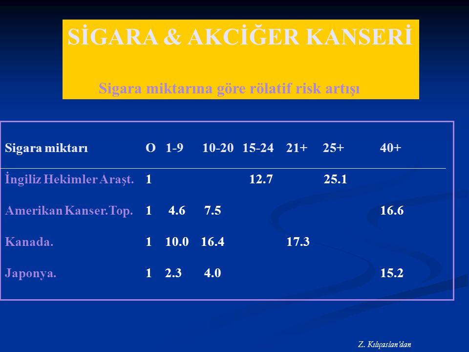 Sigara miktarı O 1-9 10-20 15-24 21+ 25+ 40+ İngiliz Hekimler Araşt. 1 12.7 25.1 Amerikan Kanser.Top. 1 4.6 7.5 16.6 Kanada. 1 10.0 16.4 17.3 Japonya.