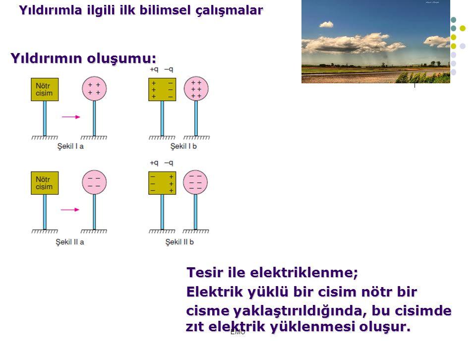 Tesirle elektriklenme kuramı; Bulut ve yerin elektriksel olarak yüklenmesi ve sonunda deşarja sebep olması tesirle elektriklenme kuramı ile açıklanabi