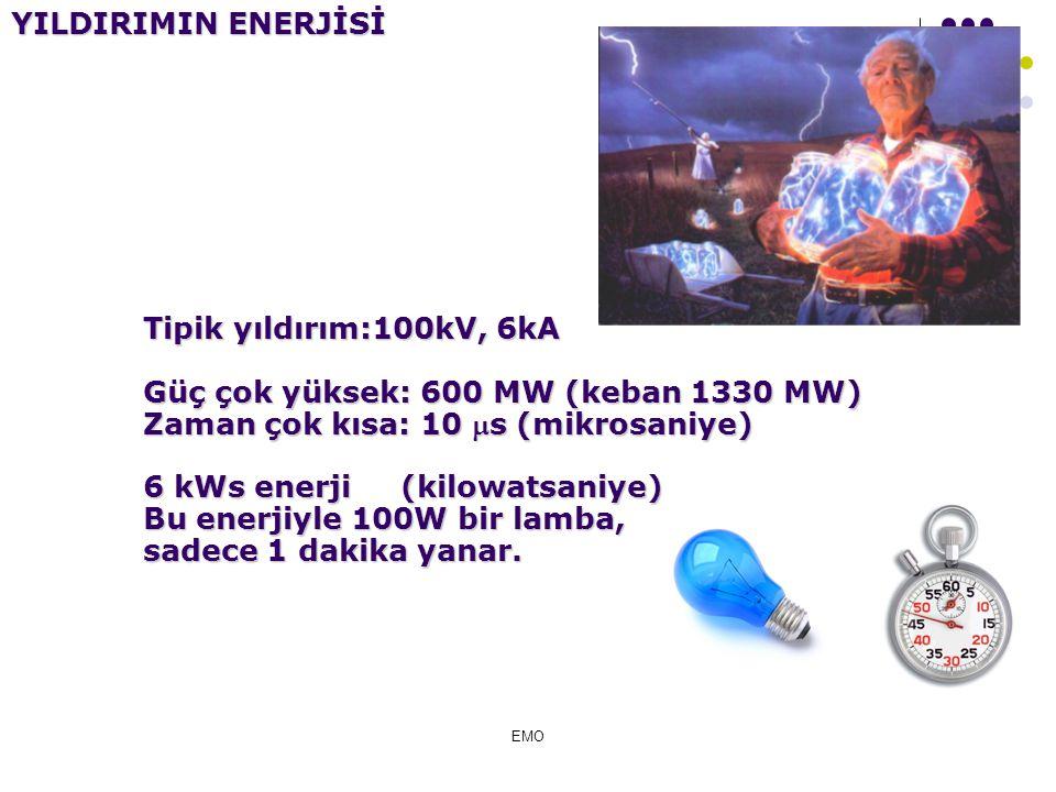 ENERJİ: Birim zamanda yapılan iş. (kWh) k:Bin W:Güç birimi (Watt) h:Zaman birimi (hour; saat) 100W bir lamba, 1 saat yanarsa 0,1kWh enerji harcar.(3kr