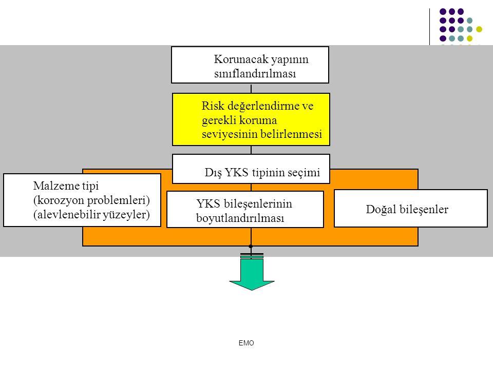 Korunacak yapının sınıflandırılması Risk değerlendirme ve gerekli koruma seviyesinin belirlenmesi YKS bileşenlerinin boyutlandırılması Malzeme tipi (korozyon problemleri) (alevlenebilir yüzeyler) Dış YKS tipinin seçimi Doğal bileşenler EMO