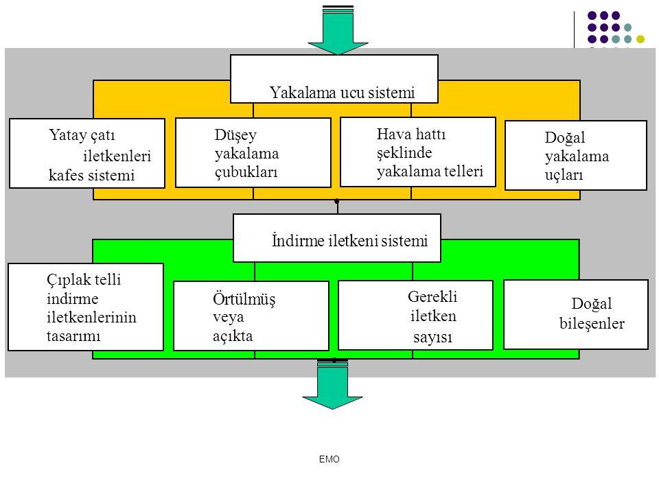 Yatay çatı iletkenleri kafes sistemi Düşey yakalama çubukları Doğal yakalama uçları Hava hattı şeklinde yakalama telleri Çıplak telli indirme iletkenlerinin tasarımı Örtülmüş veya açıkta Gerekli iletken sayısısayısı İndirme iletkeni sistemi Yakalama ucu sistemi Doğal bileşenler EMO