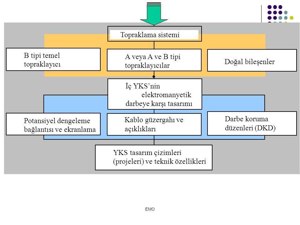 İç YKS'nin elektromanyetik darbeye karşı tasarımı YKS tasarım çizimleri (projeleri) ve teknik özellikleri A veya A ve B tipi topraklayıcılar B tipi temel topraklayıcı Kablo güzergahı ve açıklıkları Darbe koruma düzenleri (DKD) Potansiyel dengeleme bağlantısı ve ekranlama Topraklama sistemi Doğal bileşenler EMO