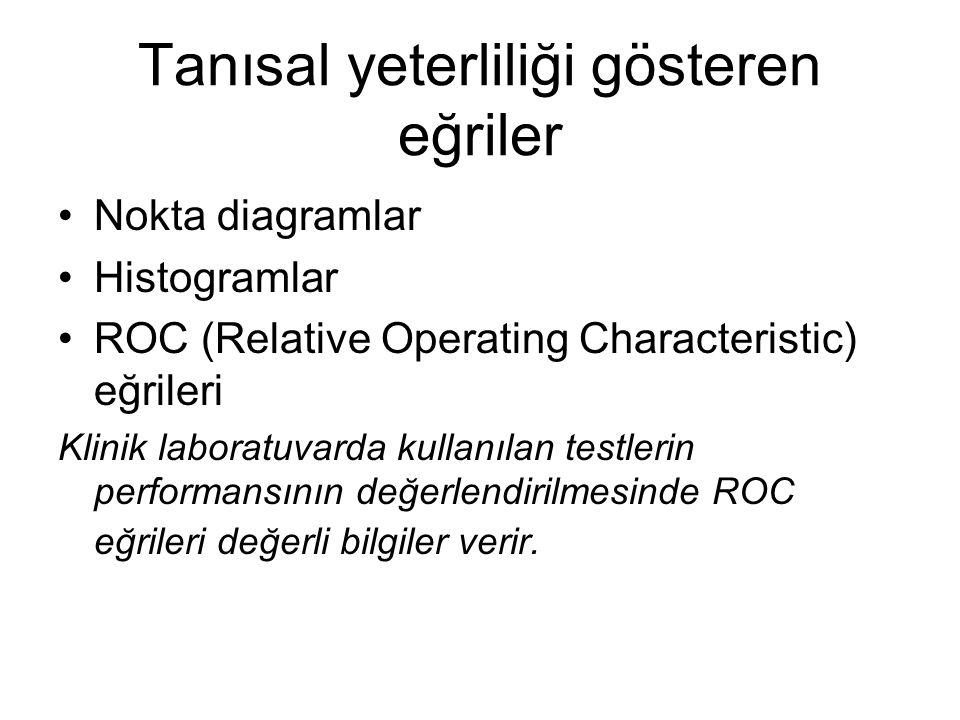 Tanısal yeterliliği gösteren eğriler Nokta diagramlar Histogramlar ROC (Relative Operating Characteristic) eğrileri Klinik laboratuvarda kullanılan testlerin performansının değerlendirilmesinde ROC eğrileri değerli bilgiler verir.
