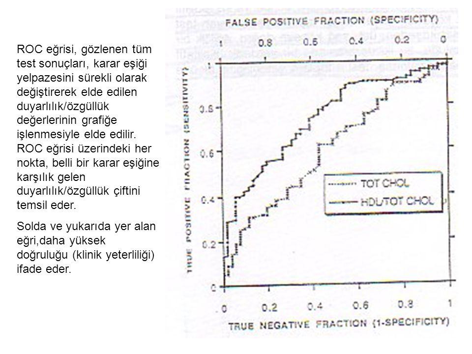 ROC eğrisi, gözlenen tüm test sonuçları, karar eşiği yelpazesini sürekli olarak değiştirerek elde edilen duyarlılık/özgüllük değerlerinin grafiğe işle