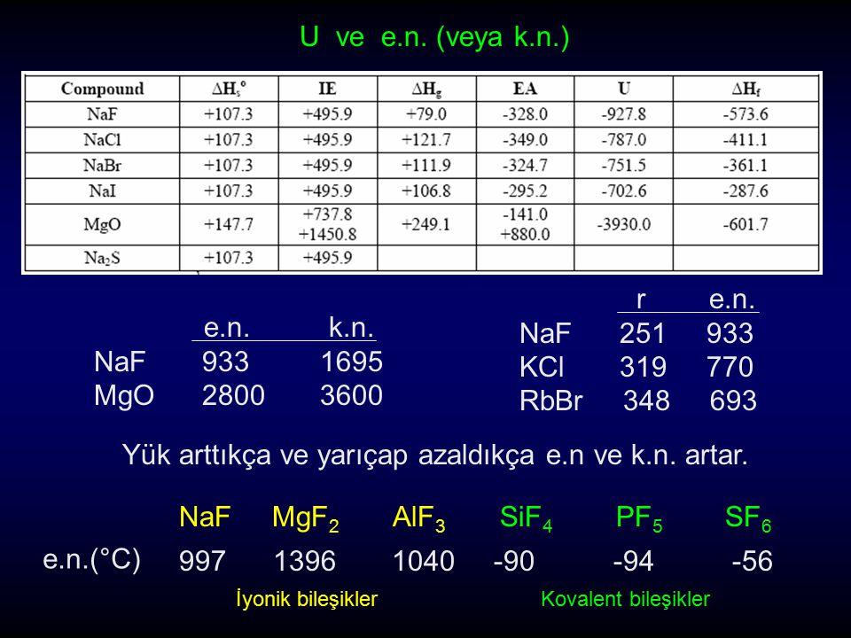 Yük arttıkça ve yarıçap azaldıkça e.n ve k.n. artar. e.n. k.n. NaF 933 1695 MgO 2800 3600 r e.n. NaF 251 933 KCl 319 770 RbBr 348 693 U ve e.n. (veya