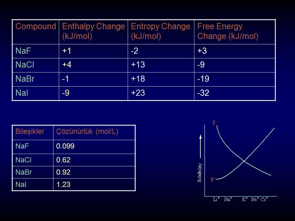 CompoundEnthalpy Change (kJ/mol) Entropy Change (kJ/mol) Free Energy Change (kJ/mol) NaF+1-2+3 NaCl+4+13-9 NaBr+18-19 NaI-9+23-32 BileşiklerÇözünürlük