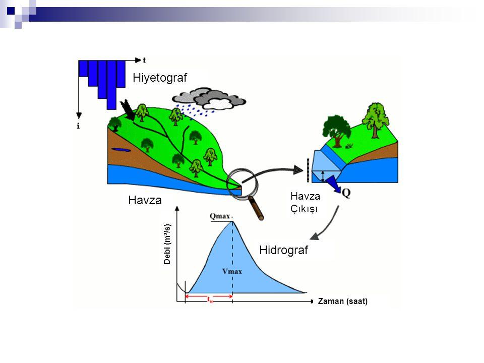 Hiyetograf Havza Havza Çıkışı Hidrograf Zaman (saat) Debi (m³/s)