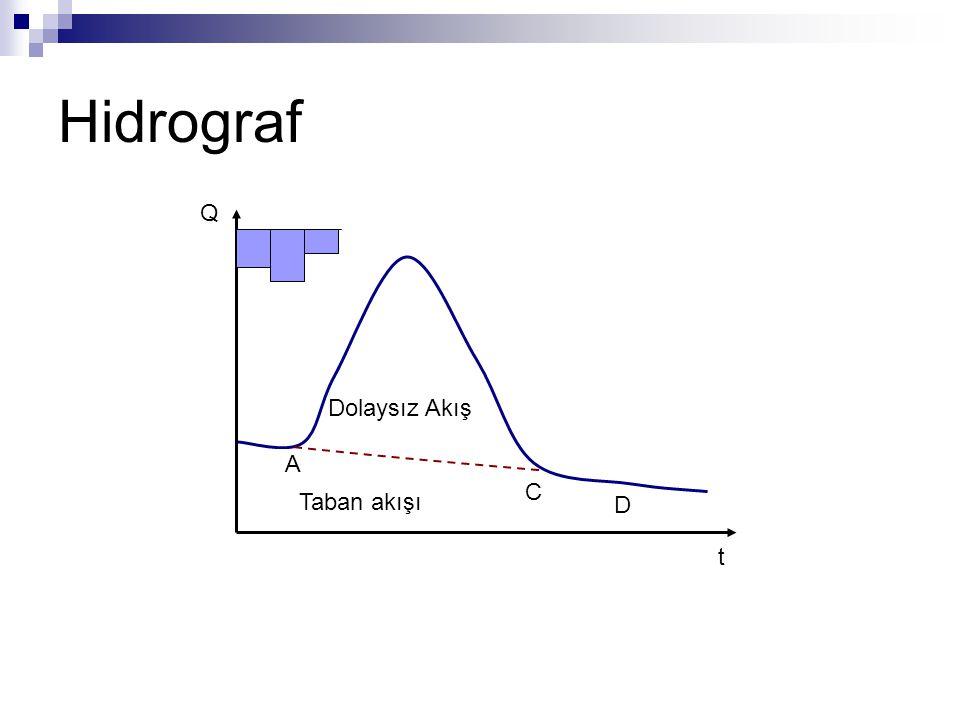 Hidrograf Q t Taban akışı Dolaysız Akış A C D