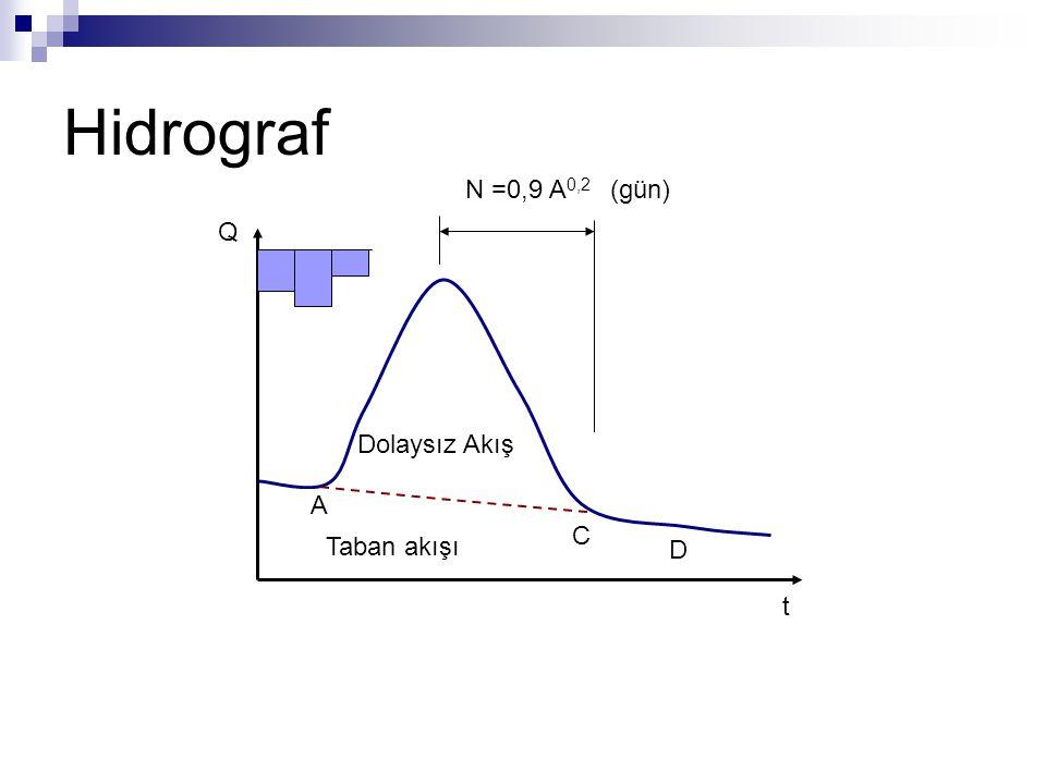 Hidrograf Q t Taban akışı Dolaysız Akış A C D N =0,9 A 0,2 (gün)