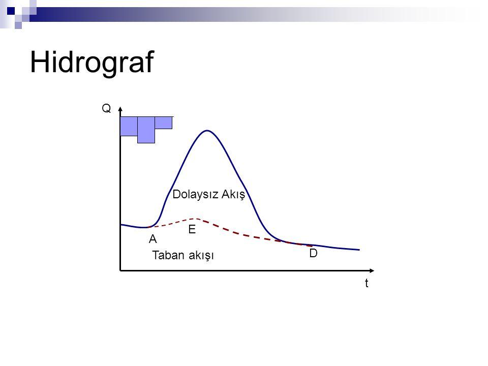 Hidrograf Q t Taban akışı Dolaysız Akış E A D