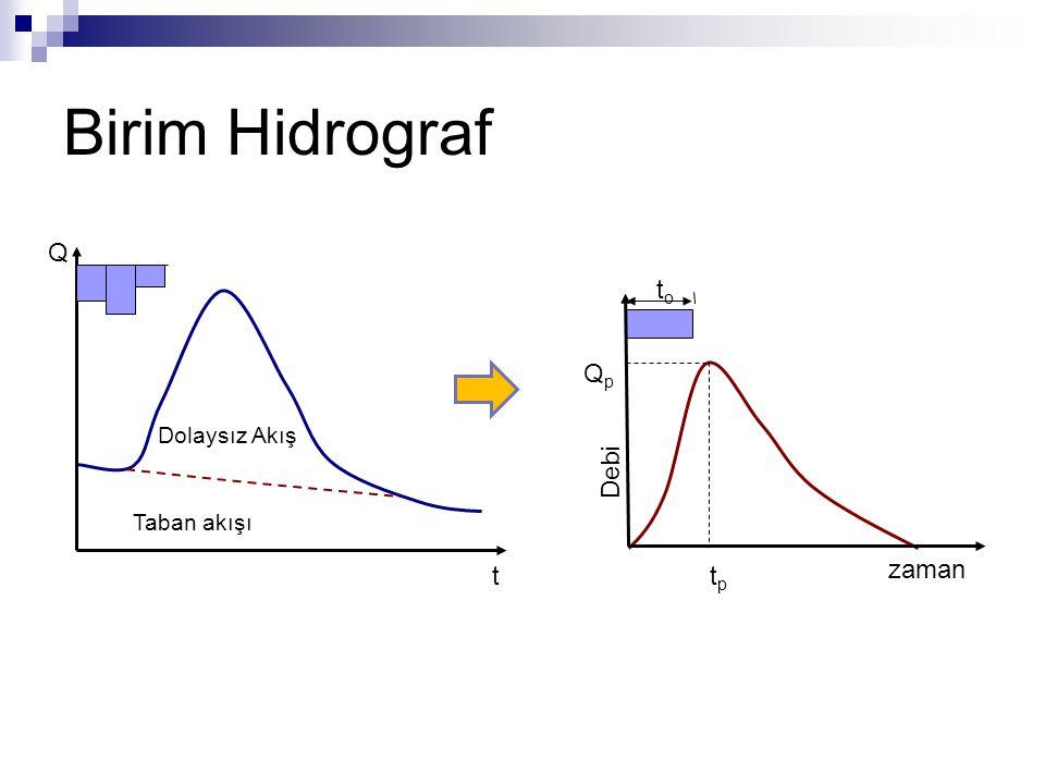 Birim Hidrograf Debi zaman toto QpQp tptp Q t Taban akışı Dolaysız Akış