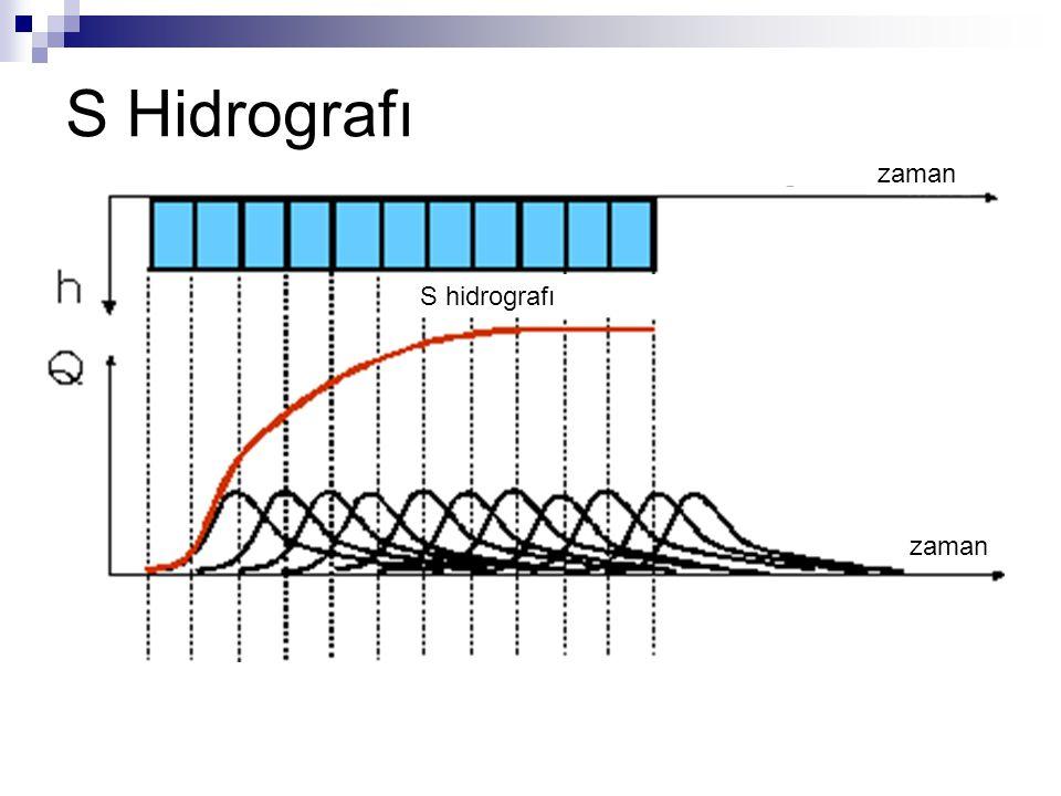 S hidrografı zaman S Hidrografı