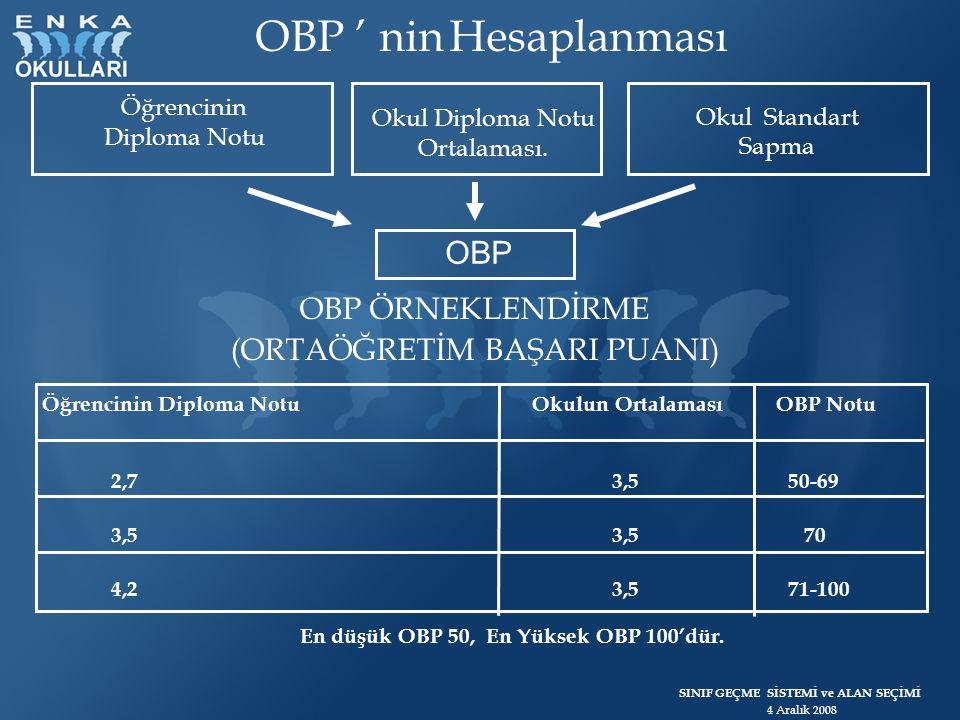 SINIF GEÇME SİSTEMİ ve ALAN SEÇİMİ 4 Aralık 2008 OBP ' nin Hesaplanması En düşük OBP 50, En Yüksek OBP 100'dür. Öğrencinin Diploma Notu Okul Diploma N