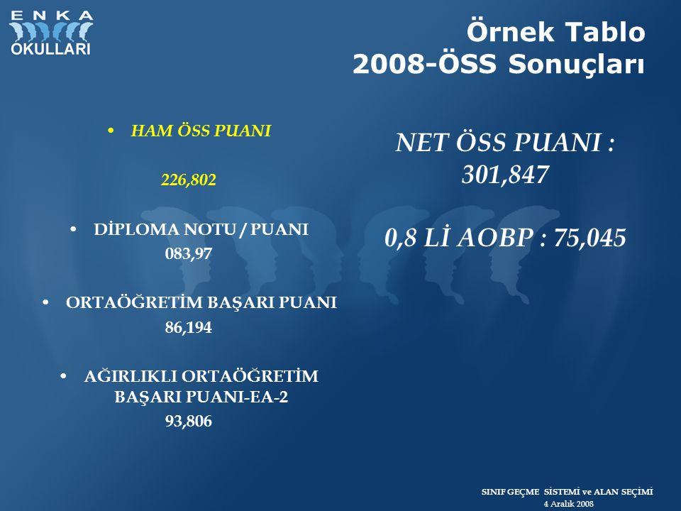 SINIF GEÇME SİSTEMİ ve ALAN SEÇİMİ 4 Aralık 2008 Örnek Tablo 2008-ÖSS Sonuçları HAM ÖSS PUANI 226,802 DİPLOMA NOTU / PUANI 083,97 ORTAÖĞRETİM BAŞARI P