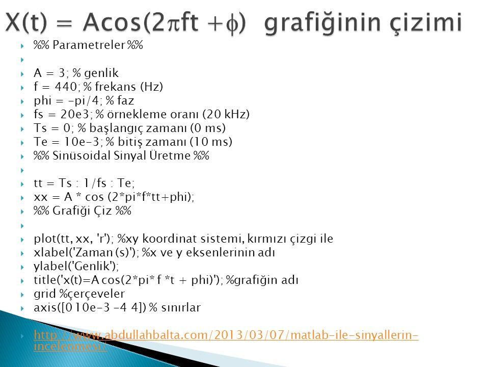  % Parametreler %   A = 3; % genlik  f = 440; % frekans (Hz)  phi = -pi/4; % faz  fs = 20e3; % örnekleme oranı (20 kHz)  Ts = 0; % başlangıç zamanı (0 ms)  Te = 10e-3; % bitiş zamanı (10 ms)  % Sinüsoidal Sinyal Üretme %   tt = Ts : 1/fs : Te;  xx = A * cos (2*pi*f*tt+phi);  % Grafiği Çiz %   plot(tt, xx, r ); %xy koordinat sistemi, kırmızı çizgi ile  xlabel( Zaman (s) ); %x ve y eksenlerinin adı  ylabel( Genlik );  title( x(t)=A cos(2*pi* f *t + phi) ); %grafiğin adı  grid %çerçeveler  axis([0 10e-3 -4 4]) % sınırlar  http://www.abdullahbalta.com/2013/03/07/matlab-ile-sinyallerin- incelenmesi/ http://www.abdullahbalta.com/2013/03/07/matlab-ile-sinyallerin- incelenmesi/