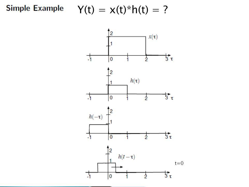 Y(t) = x(t)*h(t) = t=0