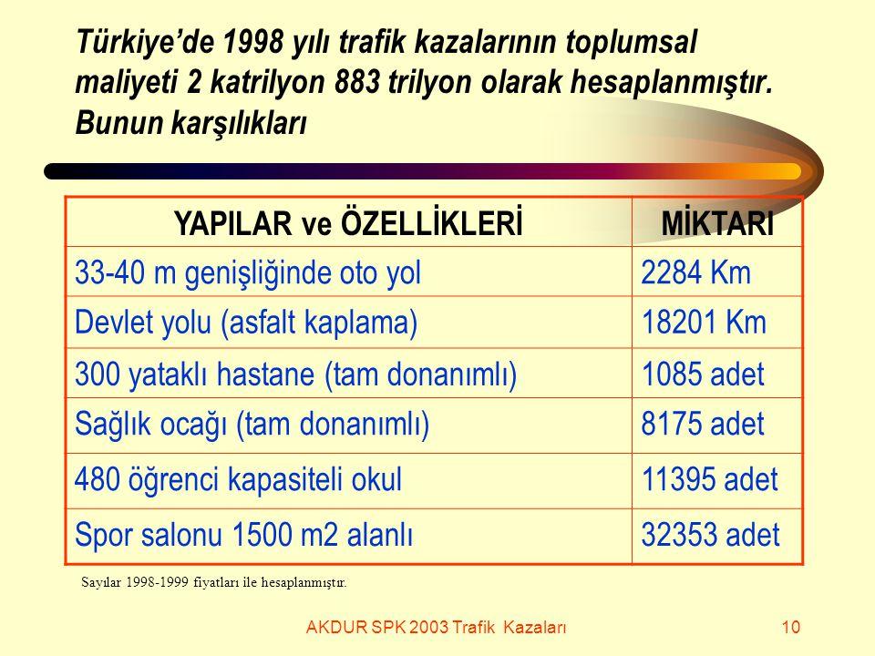 AKDUR SPK 2003 Trafik Kazaları10 Türkiye'de 1998 yılı trafik kazalarının toplumsal maliyeti 2 katrilyon 883 trilyon olarak hesaplanmıştır.