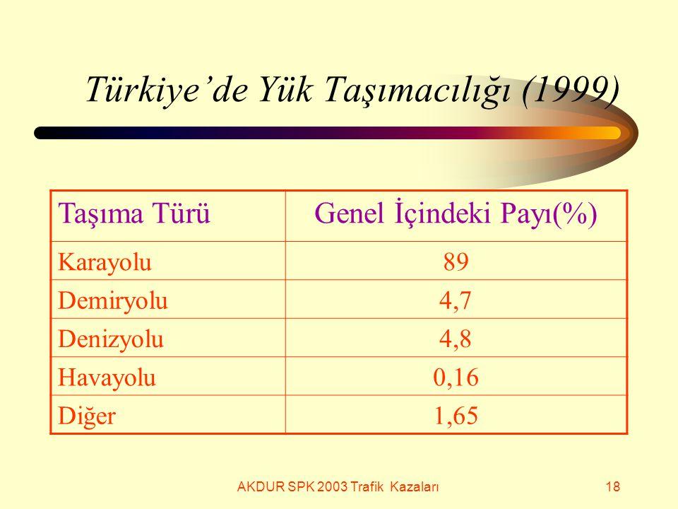 AKDUR SPK 2003 Trafik Kazaları18 Türkiye'de Yük Taşımacılığı (1999) Taşıma TürüGenel İçindeki Payı(%) Karayolu89 Demiryolu4,7 Denizyolu4,8 Havayolu0,16 Diğer1,65