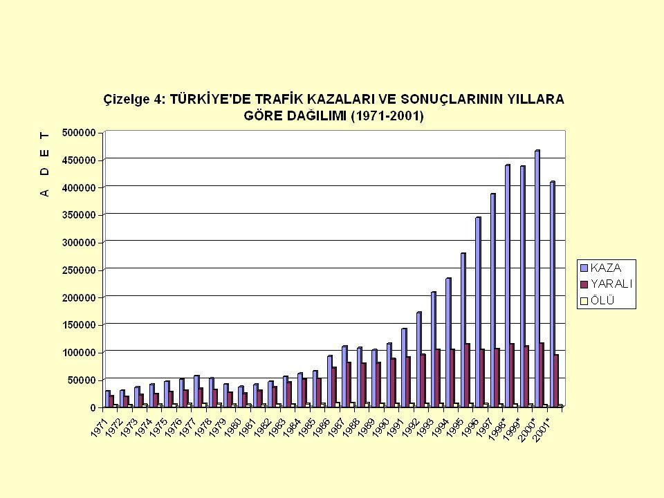 AKDUR SPK 2003 Trafik Kazaları19 Türkiye'de Yolcu Taşımacılığı(1999) Taşıma TürüGenel İçinde Sahip Olduğu Pay (%) Karayolu95 Demiryolu3 Diğer2