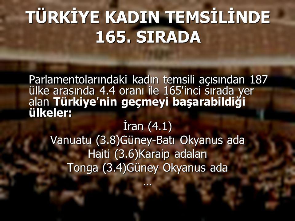 TÜRKİYE KADIN TEMSİLİNDE 165. SIRADA Parlamentolarındaki kadın temsili açısından 187 ülke arasında 4.4 oranı ile 165'inci sırada yer alan Türkiye'nin