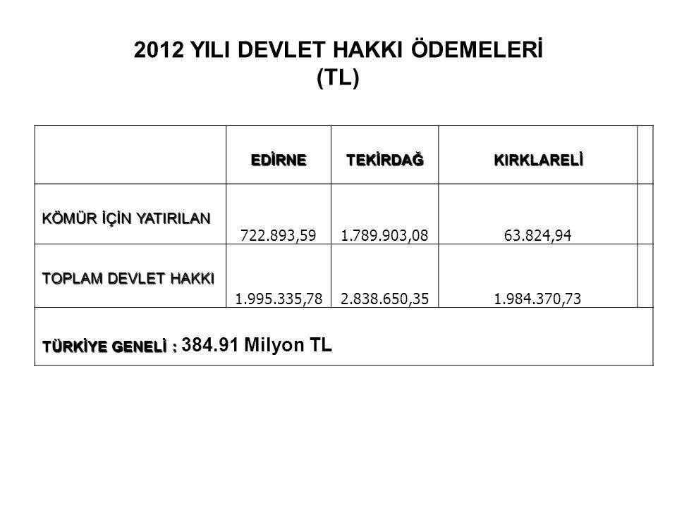 2012 YILI DEVLET HAKKI ÖDEMELERİ (TL) EDİRNETEKİRDAĞKIRKLARELİ KÖMÜR İÇİN YATIRILAN 722.893,591.789.903,0863.824,94 TOPLAM DEVLET HAKKI 1.995.335,782.