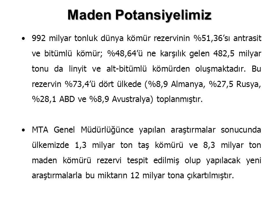 Maden Potansiyelimiz 992 milyar tonluk dünya kömür rezervinin %51,36'sı antrasit ve bitümlü kömür; %48,64'ü ne karşılık gelen 482,5 milyar tonu da lin