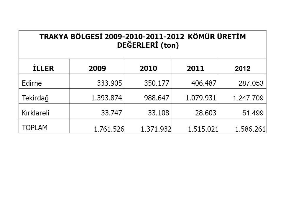 TRAKYA BÖLGESİ 2009-2010-2011-2012 KÖMÜR ÜRETİM DEĞERLERİ (ton) İLLER 200920102011 2012 Edirne333.905350.177406.487 287.053 Tekirdağ1.393.874988.6471.