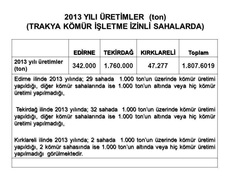 2013 YILI ÜRETİMLER (ton) (TRAKYA KÖMÜR İŞLETME İZİNLİ SAHALARDA) EDİRNETEKİRDAĞKIRKLARELİToplam 2013 yılı üretimler (ton) 342.0001.760.00047.2771.807