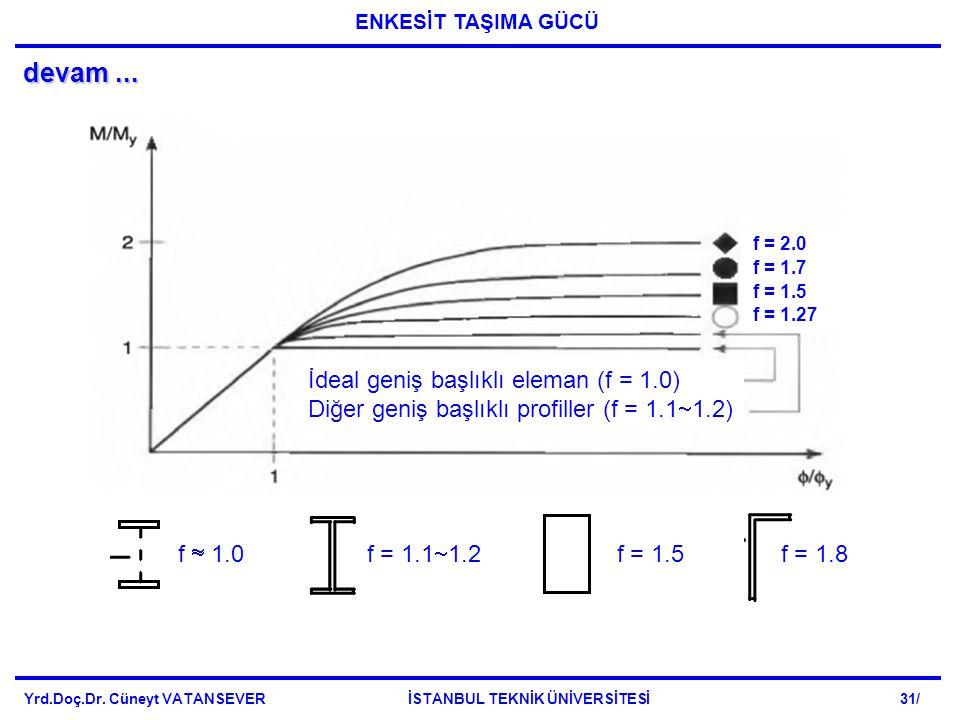 devam... Yrd.Doç.Dr. Cüneyt VATANSEVER İSTANBUL TEKNİK ÜNİVERSİTESİ 31/ f = 2.0 f = 1.7 f = 1.5 f = 1.27 f  1.0f = 1.1  1.2 f = 1.5f = 1.8 İdeal gen
