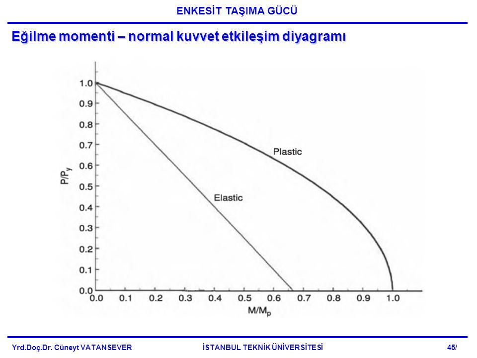 Eğilme momenti – normal kuvvet etkileşim diyagramı Yrd.Doç.Dr. Cüneyt VATANSEVER İSTANBUL TEKNİK ÜNİVERSİTESİ 45/ ENKESİT TAŞIMA GÜCÜ