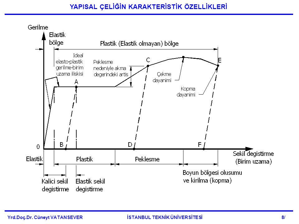 Yrd.Doç.Dr. Cüneyt VATANSEVER İSTANBUL TEKNİK ÜNİVERSİTESİ 69/ devam... DKTS'LERDE SÜNEKLİK KAVRAMI