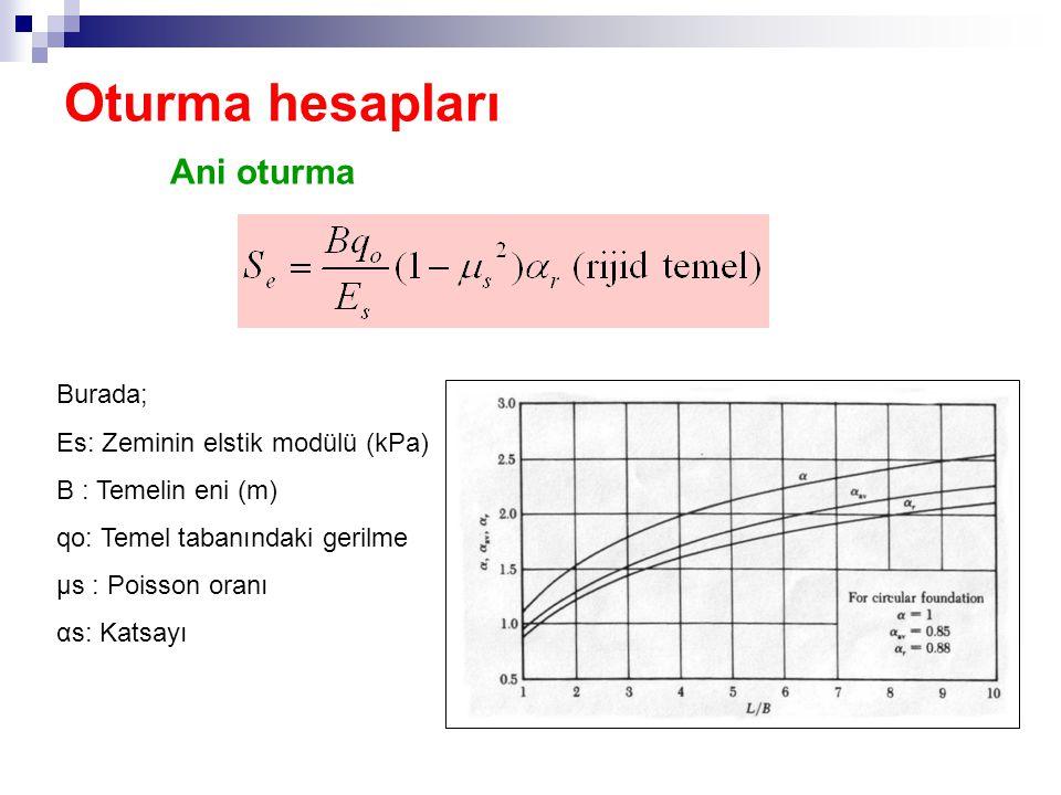 Oturma hesapları Ani oturma Burada; Es: Zeminin elstik modülü (kPa) B : Temelin eni (m) qo: Temel tabanındaki gerilme μs : Poisson oranı αs: Katsayı