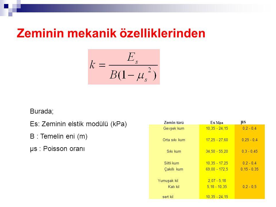 Zeminin mekanik özelliklerinden Burada; Es: Zeminin elstik modülü (kPa) B : Temelin eni (m) μs : Poisson oranı Zemin türüEs Mpa Gevşek kum10,35 - 24,150,2 - 0,4 Orta sıkı kum17,25 - 27,600,25 - 0,4 Sıkı kum34,50 - 55,200,3 - 0,45 Siltli kum 10,35 - 17,250,2 - 0,4 Çakıllı kum69,00 - 172,50,15 - 0,35 Yumuşak kil 2,07 - 5,18 Katı kil5,18 - 10,350,2 - 0,5 sert kil 10,35 - 24,15 μsμs
