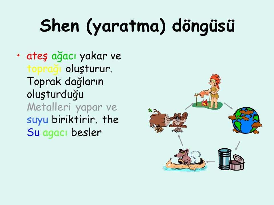 Shen (yaratma) döngüsü ateş ağacı yakar ve toprağı oluşturur. Toprak dağların oluşturduğu Metalleri yapar ve suyu biriktirir. the Su agacı besler