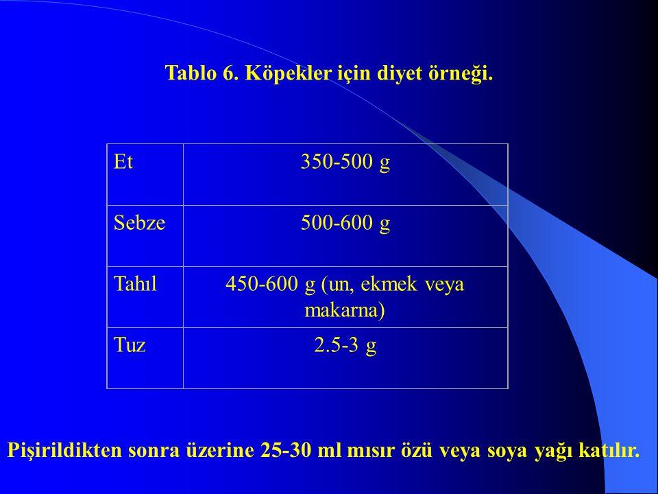 Tablo 6. Köpekler için diyet örneği. Et350-500 g Sebze500-600 g Tahıl450-600 g (un, ekmek veya makarna) Tuz2.5-3 g Pişirildikten sonra üzerine 25-30 m