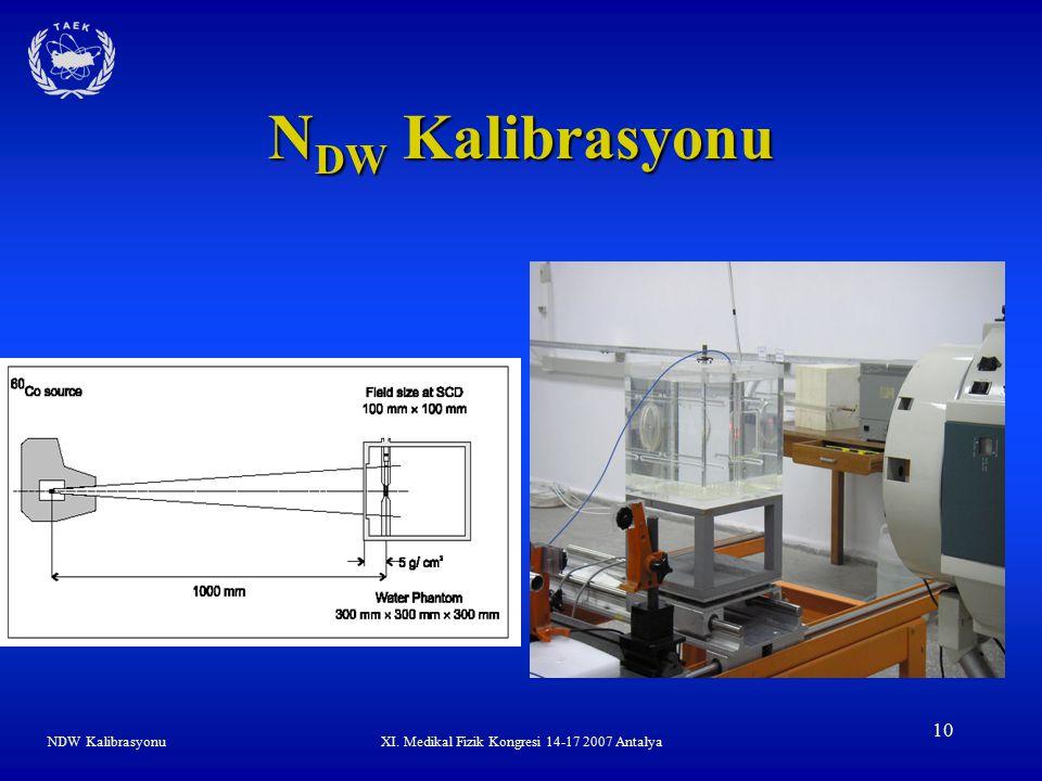 NDW KalibrasyonuXI. Medikal Fizik Kongresi 14-17 2007 Antalya 10 N DW Kalibrasyonu