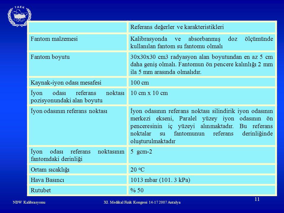 XI. Medikal Fizik Kongresi 14-17 2007 Antalya 11 Referans değerler ve karakteristikleri Fantom malzemesiKalibrasyonda ve absorbanmış doz ölçümünde kul