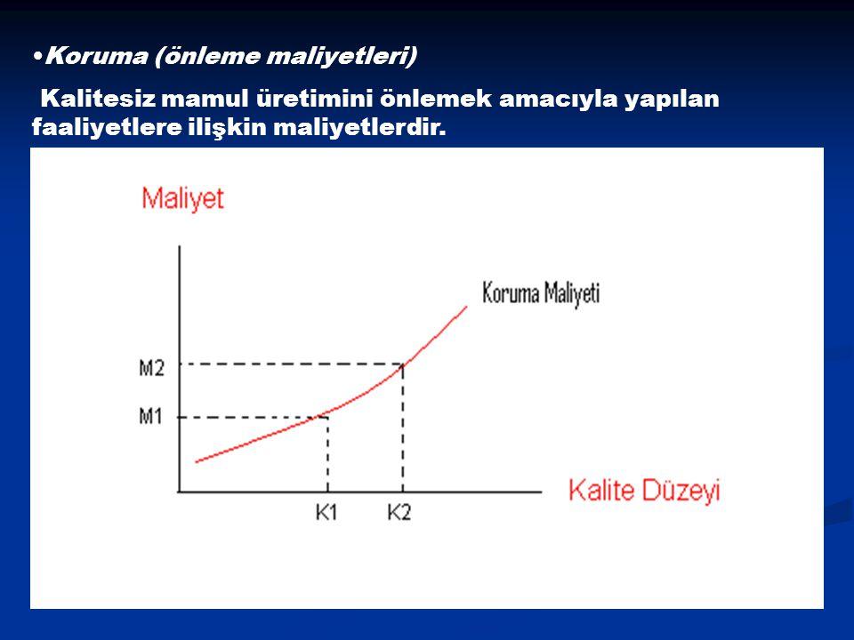 Koruma (önleme maliyetleri) Kalitesiz mamul üretimini önlemek amacıyla yapılan faaliyetlere ilişkin maliyetlerdir.