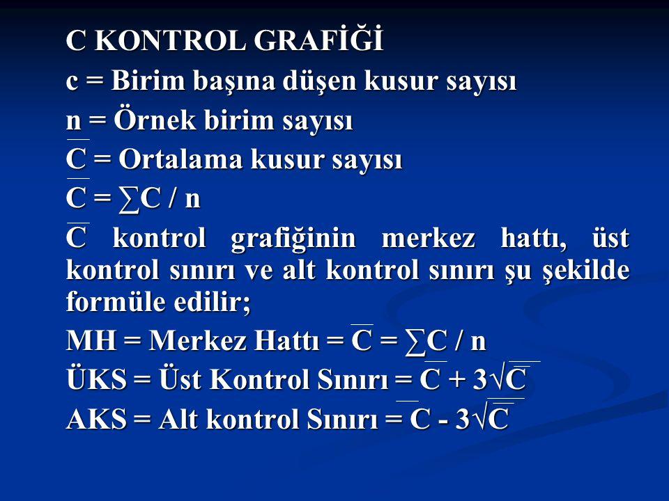 C KONTROL GRAFİĞİ C KONTROL GRAFİĞİ c = Birim başına düşen kusur sayısı n = Örnek birim sayısı C = Ortalama kusur sayısı C = ∑C / n C kontrol grafiğinin merkez hattı, üst kontrol sınırı ve alt kontrol sınırı şu şekilde formüle edilir; MH = Merkez Hattı = C = ∑C / n ÜKS = Üst Kontrol Sınırı = C + 3√C AKS = Alt kontrol Sınırı = C - 3√C