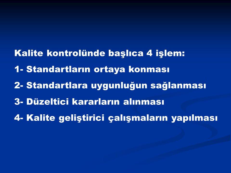 Kalite kontrolünde başlıca 4 işlem: 1- Standartların ortaya konması 2- Standartlara uygunluğun sağlanması 3- Düzeltici kararların alınması 4- Kalite geliştirici çalışmaların yapılması
