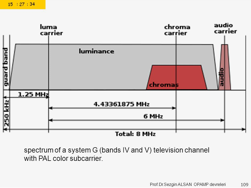 Prof.Dr.Sezgin ALSAN OPAMP devreleri 109 spectrum of a system G (bands IV and V) television channel with PAL color subcarrier.