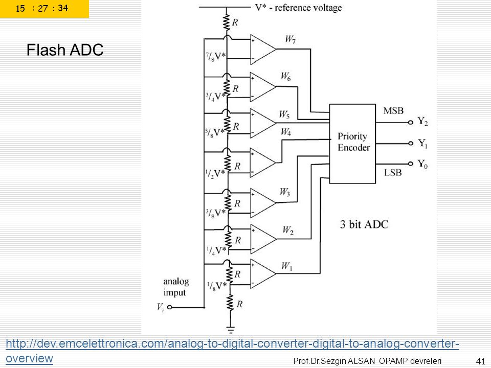 Prof.Dr.Sezgin ALSAN OPAMP devreleri 41 http://dev.emcelettronica.com/analog-to-digital-converter-digital-to-analog-converter- overview Flash ADC
