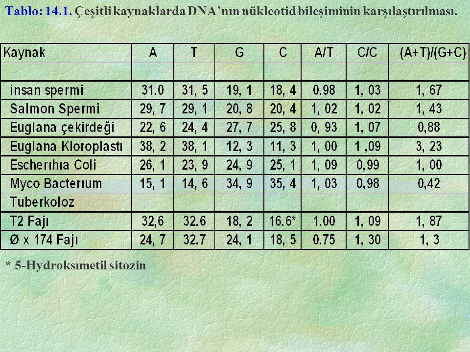 Tablo: 14.1. Çeşitli kaynaklarda DNA'nın nükleotid bileşiminin karşılaştırılması. * 5-Hydroksımetil sitozin