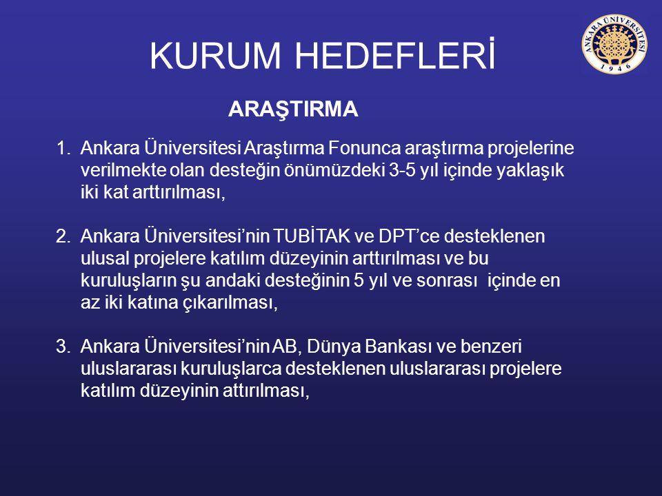 KURUM HEDEFLERİ ARAŞTIRMA 1.Ankara Üniversitesi Araştırma Fonunca araştırma projelerine verilmekte olan desteğin önümüzdeki 3-5 yıl içinde yaklaşık ik