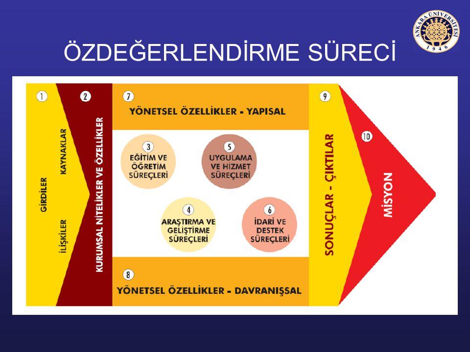 HEDEF SAPTAMASI –Misyon, Vizyon –Durum Saptaması Güçler (artırılmalı) Zayıflıklar (azaltılmalı) Fırsatlar (kullanılmalı) Tehditler (önlenmeli/kaldırılmalı) –Veriler ve Göstergeler