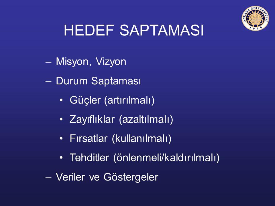 HEDEF SAPTAMASI –Misyon, Vizyon –Durum Saptaması Güçler (artırılmalı) Zayıflıklar (azaltılmalı) Fırsatlar (kullanılmalı) Tehditler (önlenmeli/kaldırıl