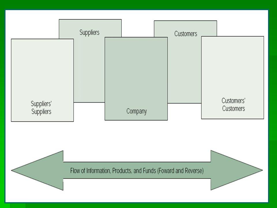 Pazarlama kanalı fonksiyonları  Pazarlama kanalının temel yararı temas etkinliğidir.
